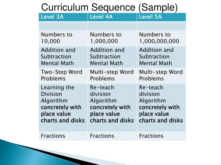 Curriculum Sequence (Sample)