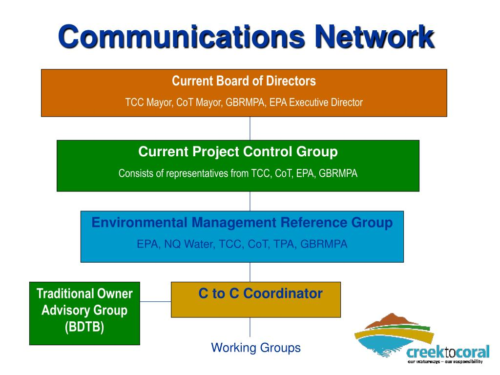 Communications Network
