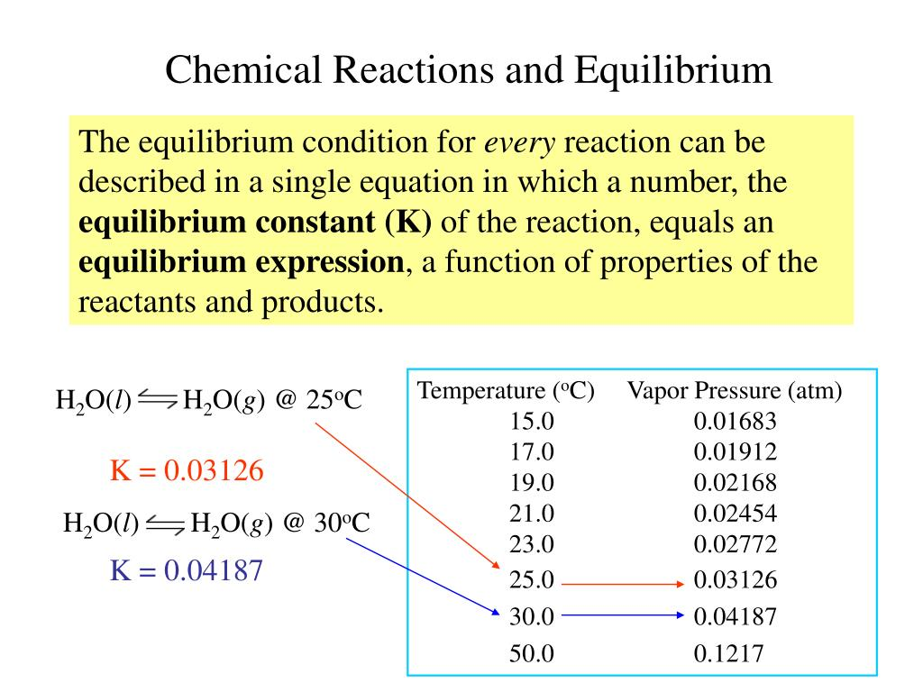 Chemical Reactions and Equilibrium