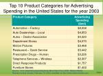 top 10 product categories for advertising spending in the united states for the year 2003