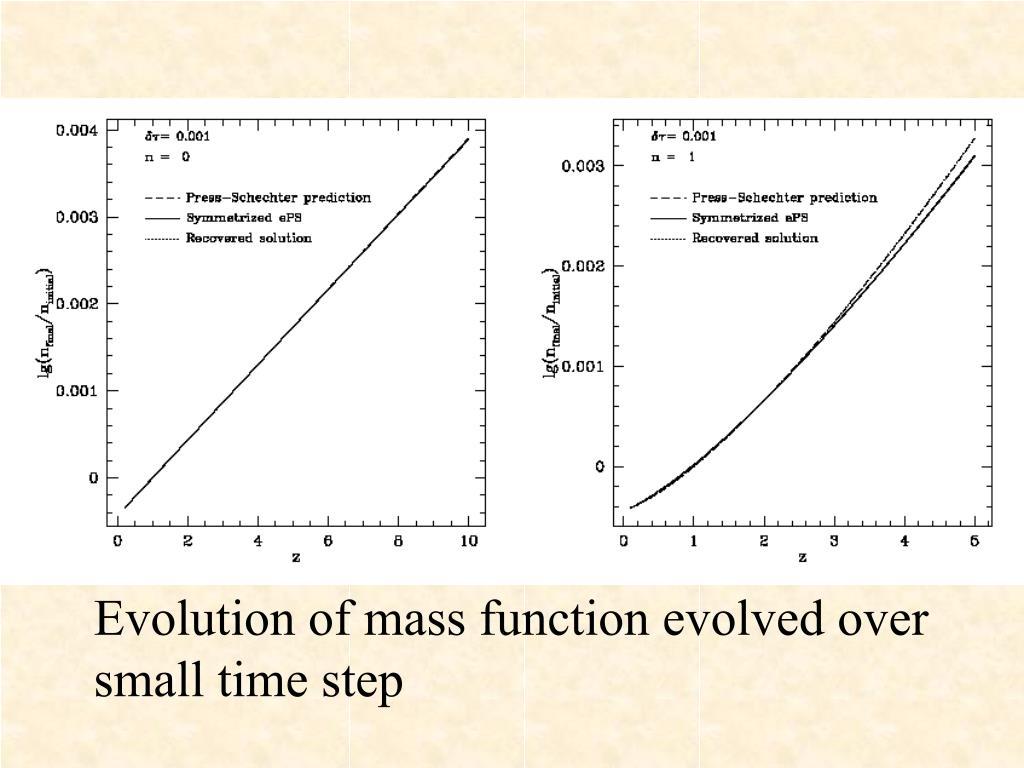 Evolution of mass function evolved over