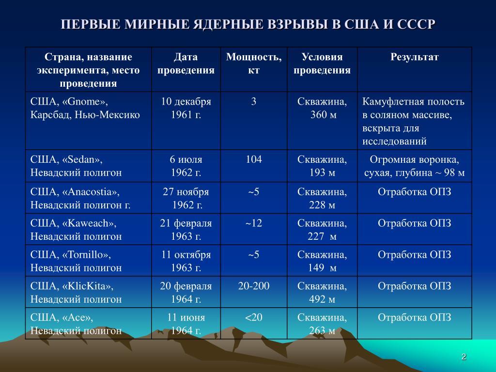 ПЕРВЫЕ МИРНЫЕ ЯДЕРНЫЕ ВЗРЫВЫ В США И СССР