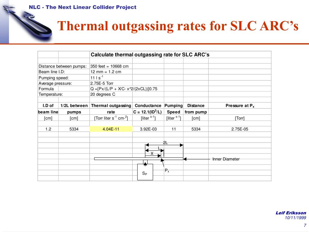 Thermal outgassing rates for SLC ARC's