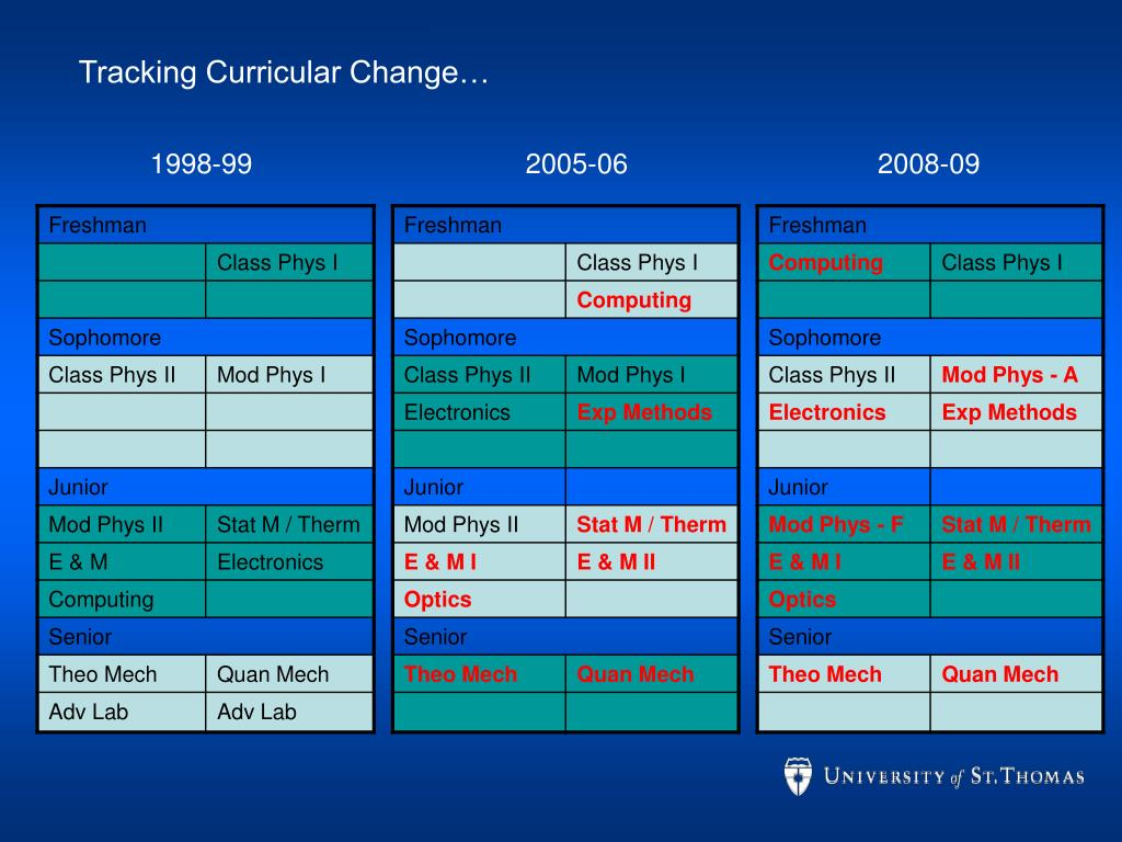 Tracking Curricular Change…