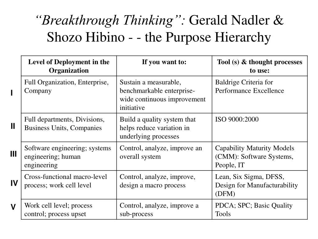 """Breakthrough Thinking"":"