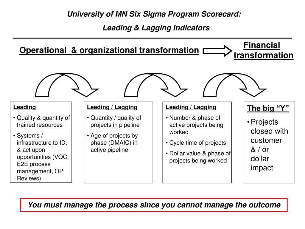 Leading / Lagging