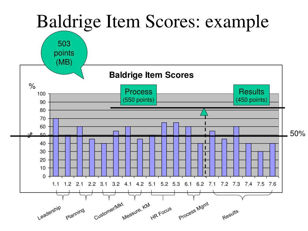Baldrige Item Scores: example