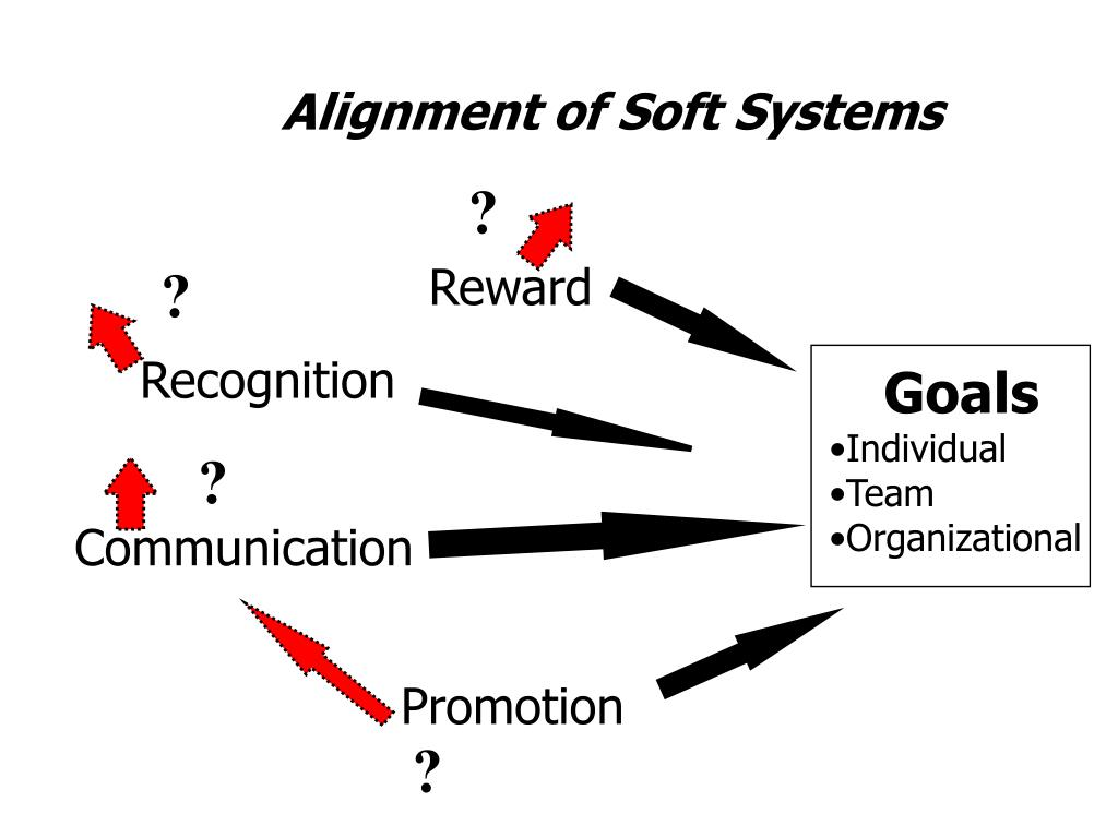 Alignment of Soft Systems