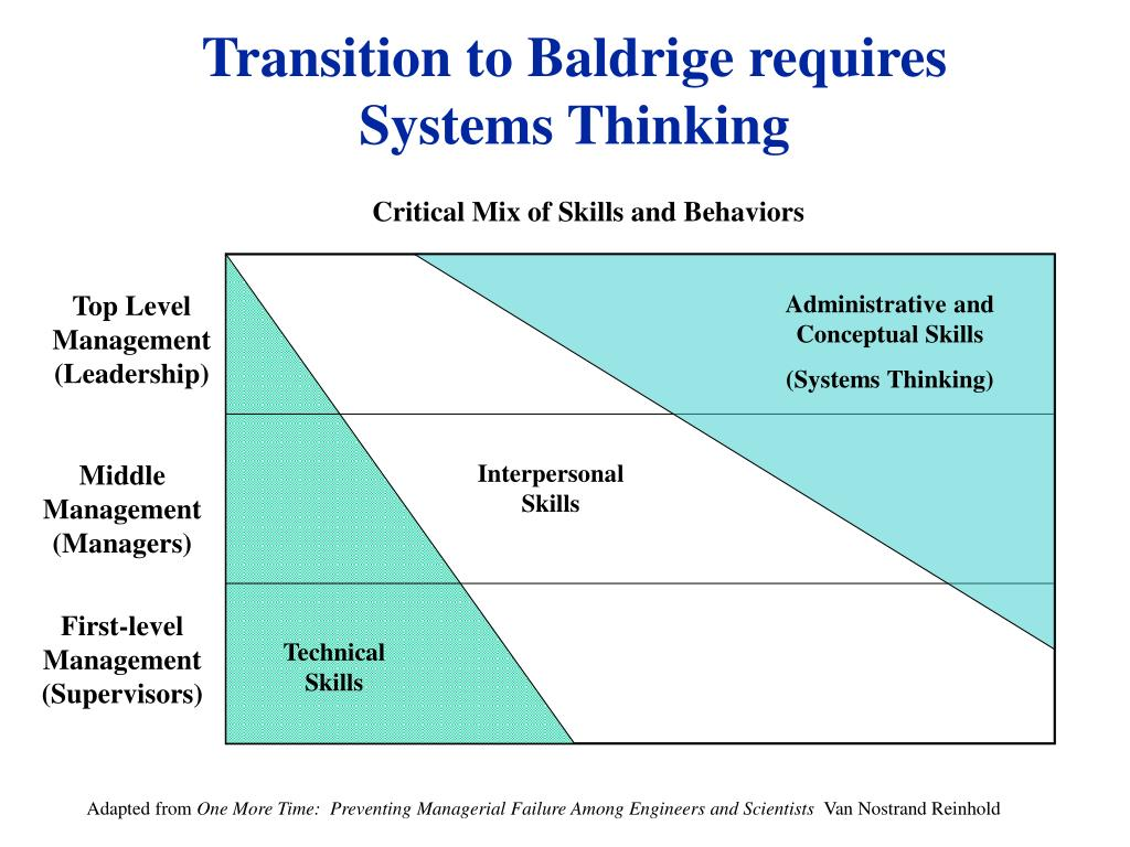 Transition to Baldrige requires Systems Thinking