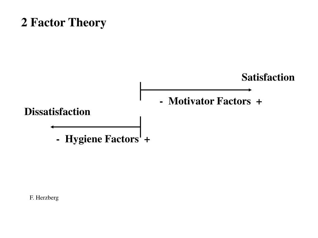 2 Factor Theory