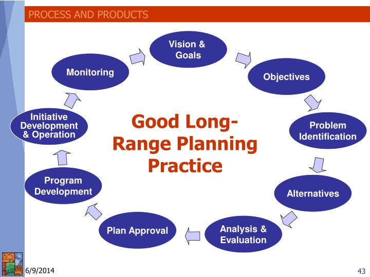PROCESS AND PRODUCTS