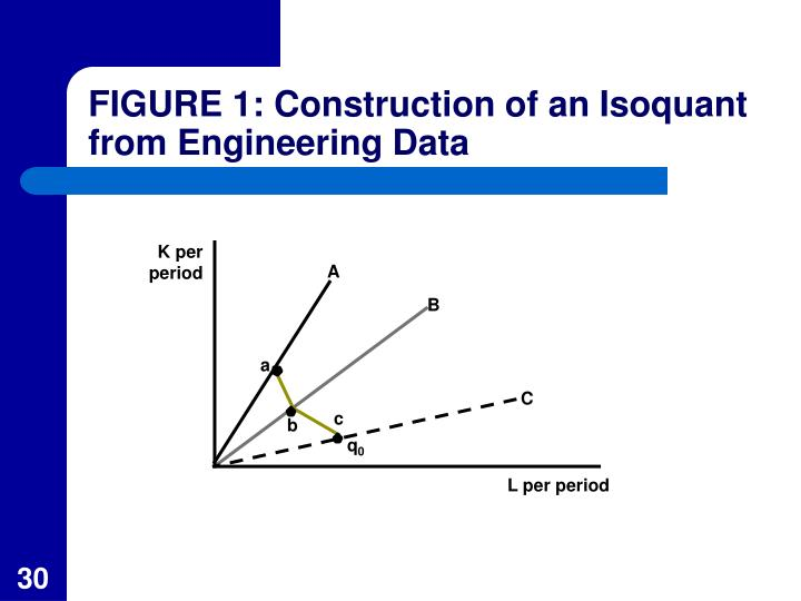 FIGURE 1: Construction of an Isoquant from Engineering Data