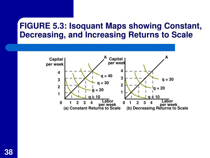FIGURE 5.3: Isoquant Maps showing Constant, Decreasing, and Increasing Returns to Scale