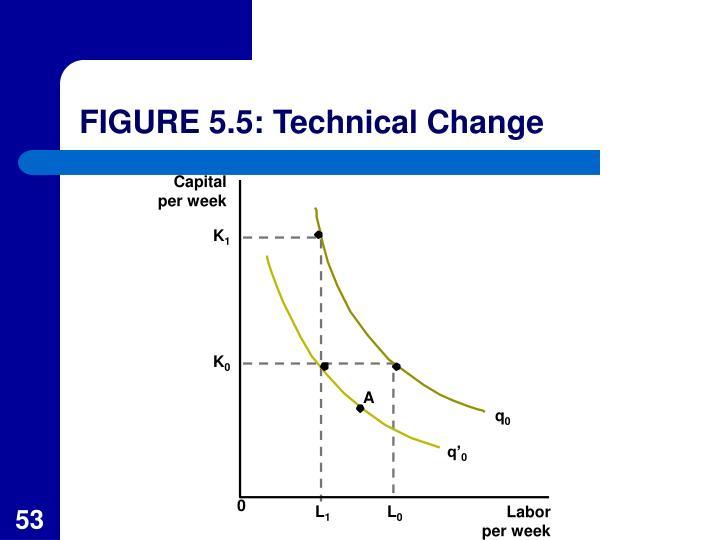 FIGURE 5.5: Technical Change
