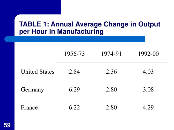 TABLE 1: Annual Average Change in Output per Hour in Manufacturing