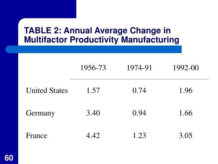 TABLE 2: Annual Average Change in Multifactor Productivity Manufacturing