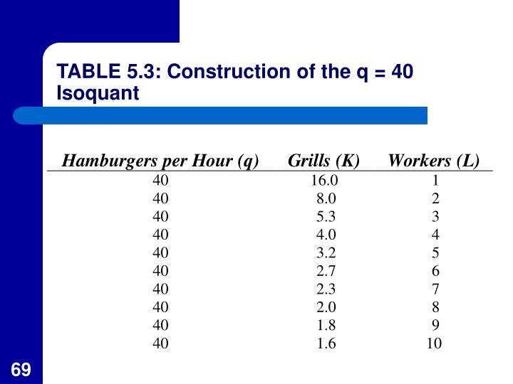 TABLE 5.3: Construction of the q = 40 Isoquant
