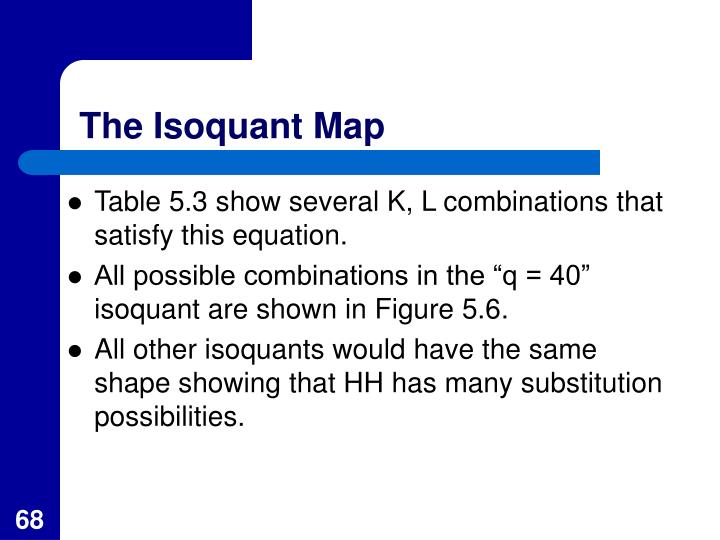 The Isoquant Map