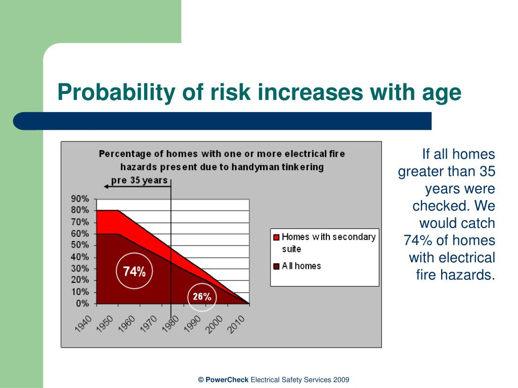 Probability of risk increases with age