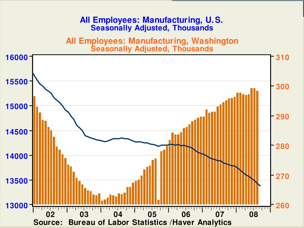 All Employees: Manufacturing, U.S.