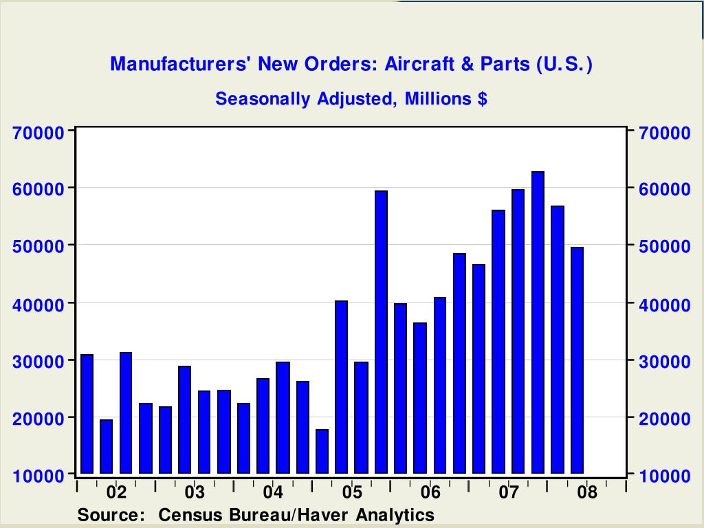 Manufacturers' New Orders: Aircraft & Parts (U.S.)