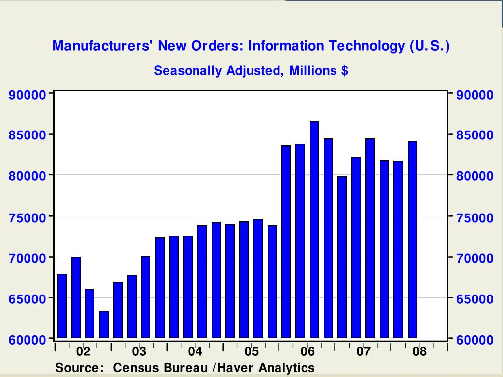 Manufacturers' New Orders: Information Technology (U.S.)