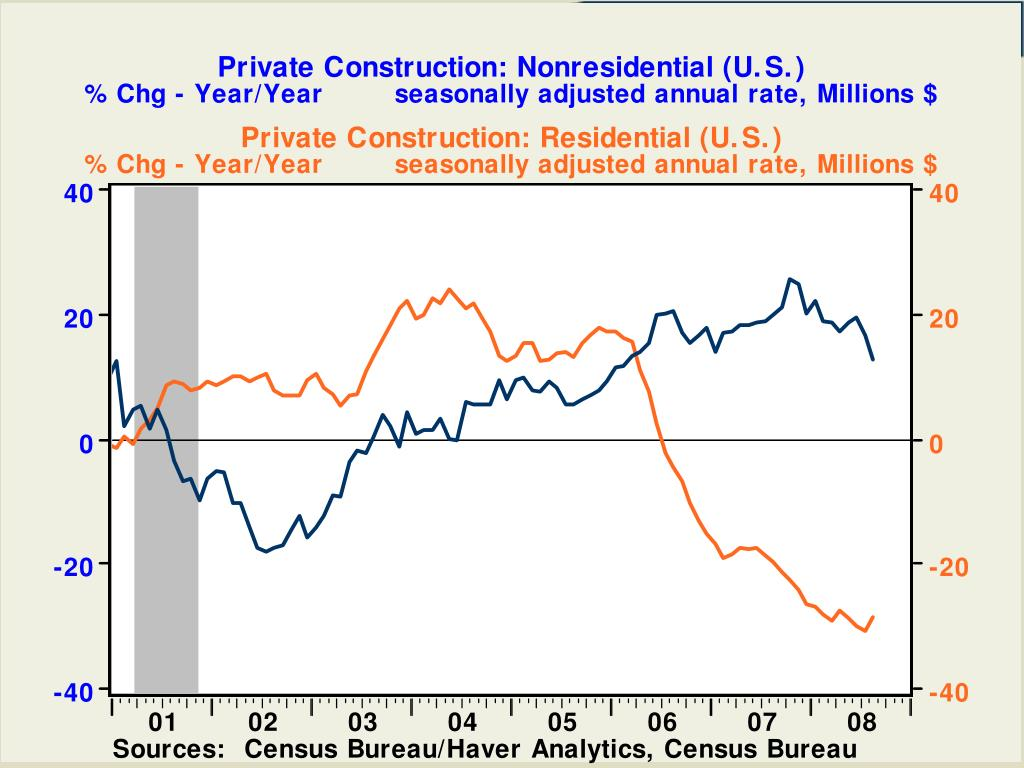 Private Construction: Nonresidential (U.S.)