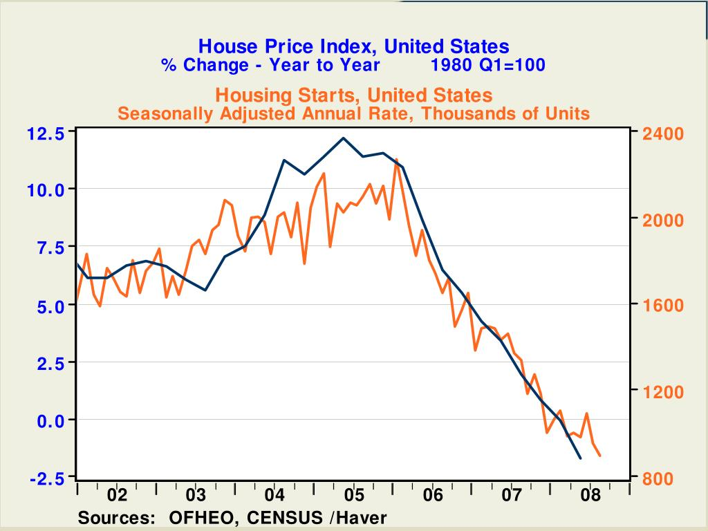 House Price Index, United States
