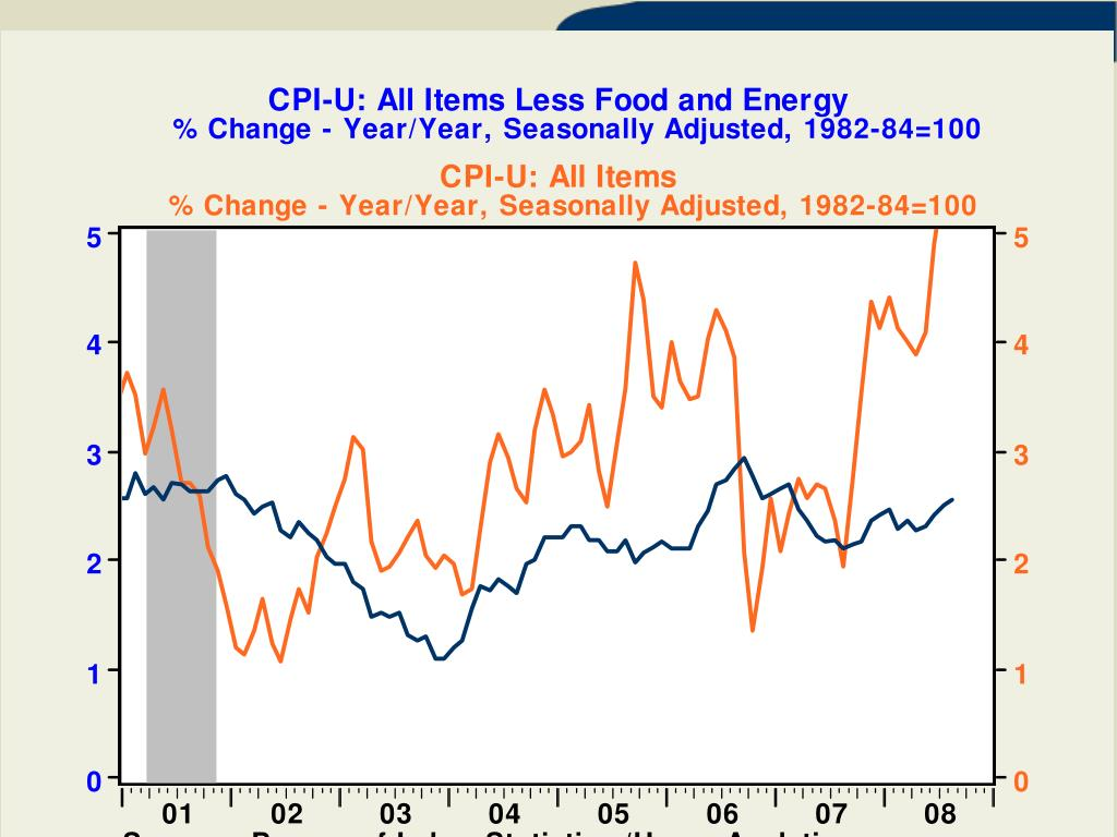 CPI-U: All Items Less Food and Energy