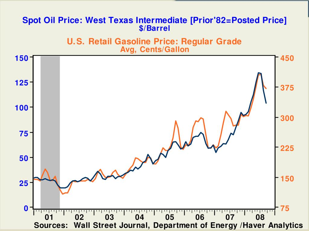 Spot Oil Price: West Texas Intermediate [Prior'82=Posted Price]