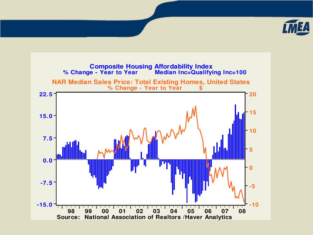 Composite Housing Affordability Index