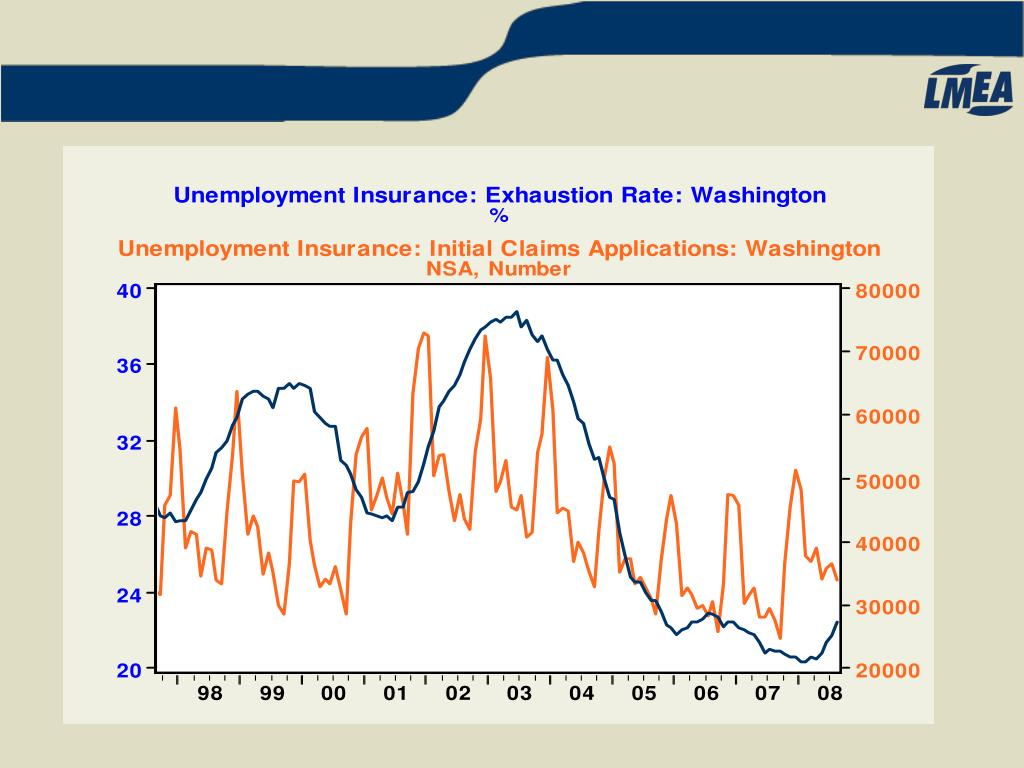 Unemployment Insurance: Exhaustion Rate: Washington