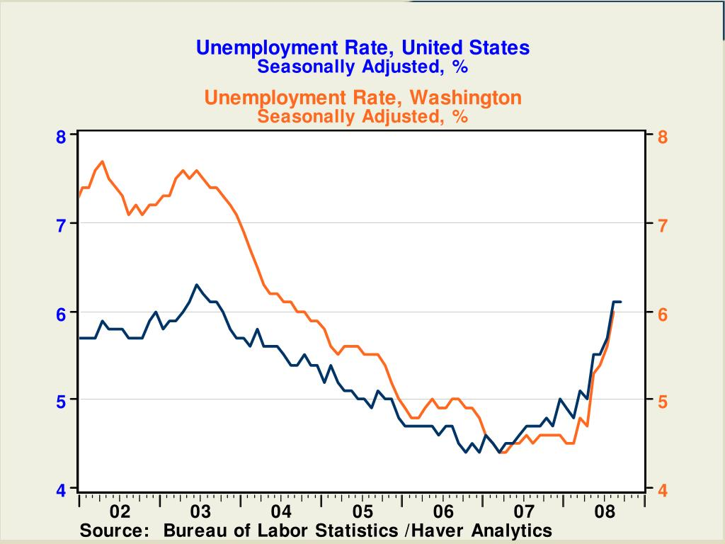 Unemployment Rate, United States