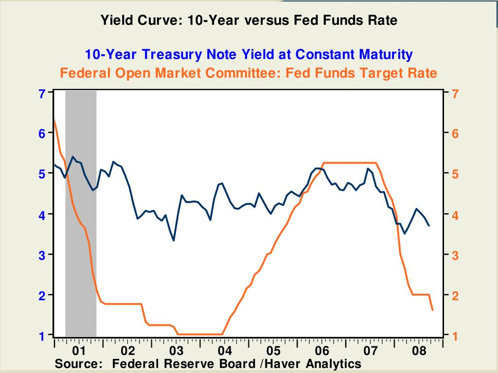 10-Year Treasury Note Yield at Constant Maturity