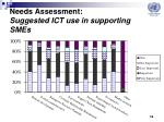 needs assessment suggested ict use in supporting smes