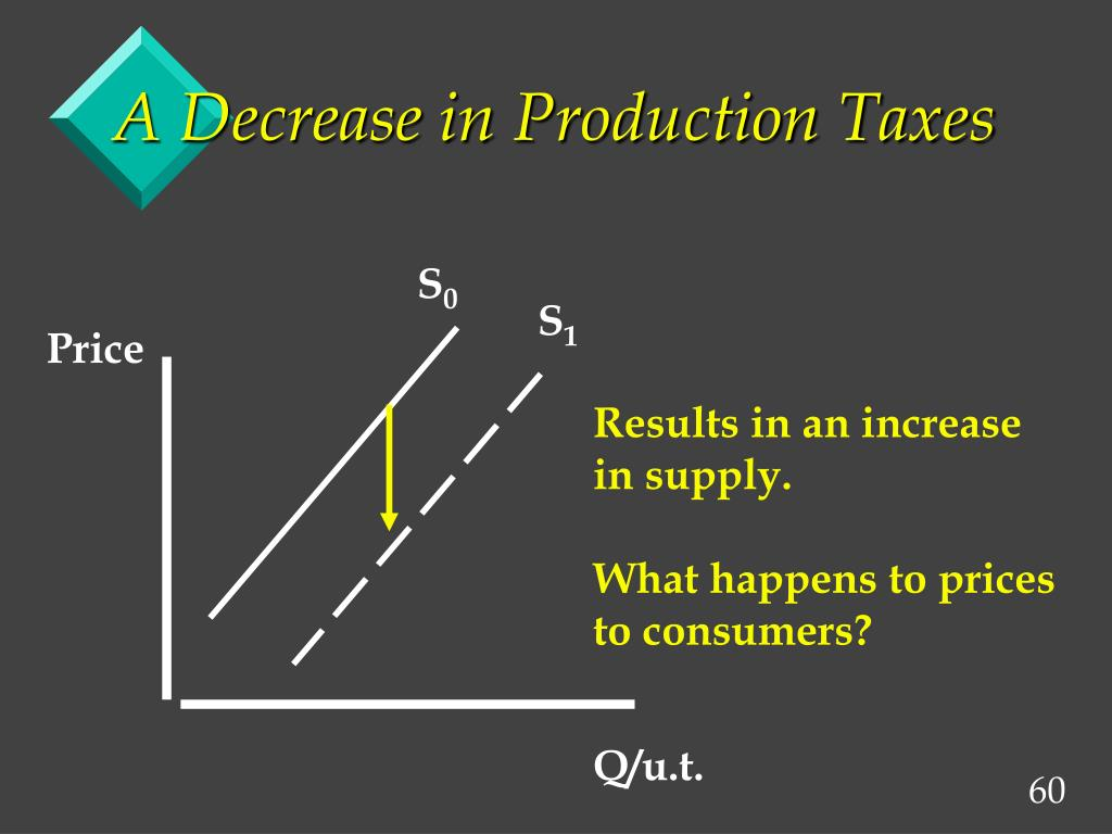 A Decrease in Production Taxes