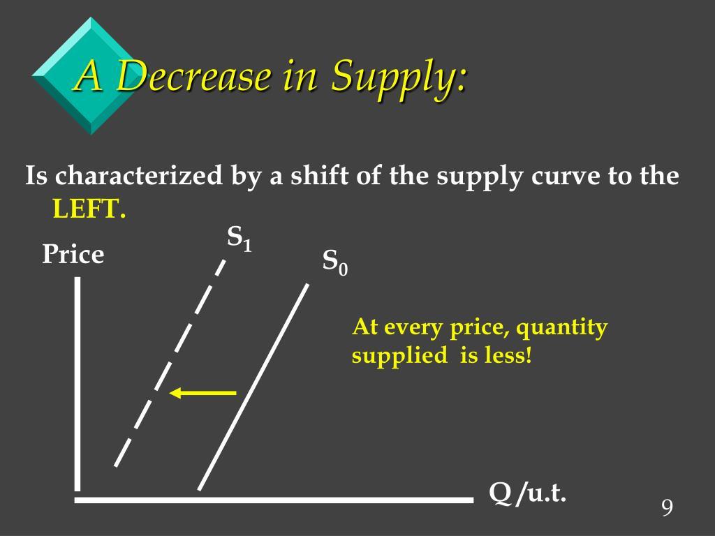 A Decrease in Supply: