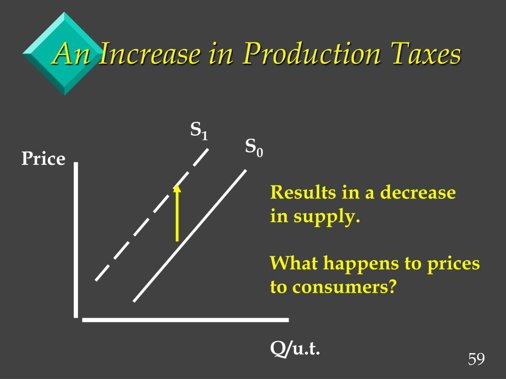 An Increase in Production Taxes