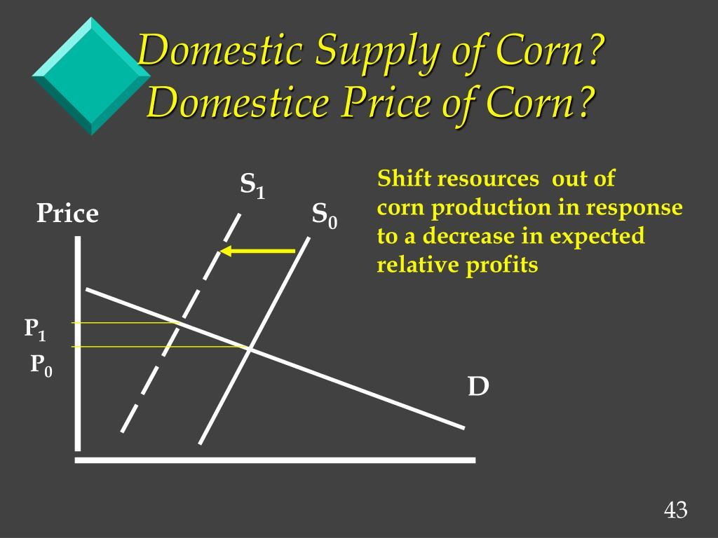 Domestic Supply of Corn? Domestice Price of Corn?