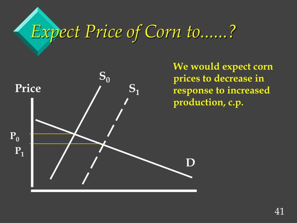 Expect Price of Corn to......?
