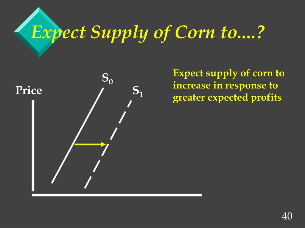 Expect Supply of Corn to....?