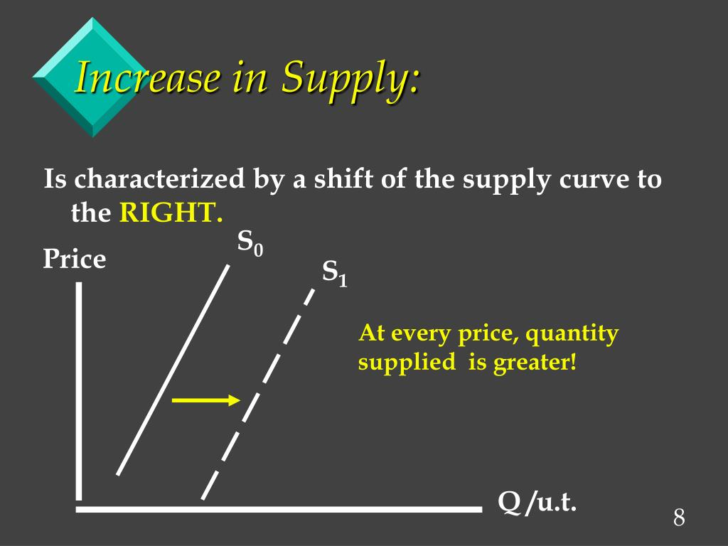 Increase in Supply: