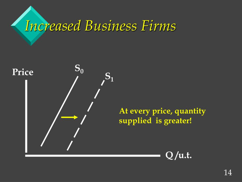 Increased Business Firms