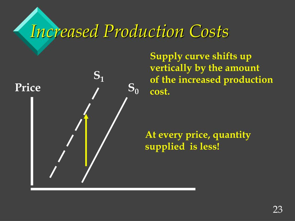 Increased Production Costs