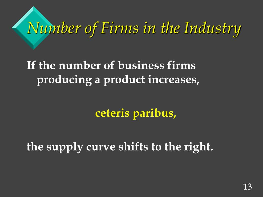 Number of Firms in the Industry