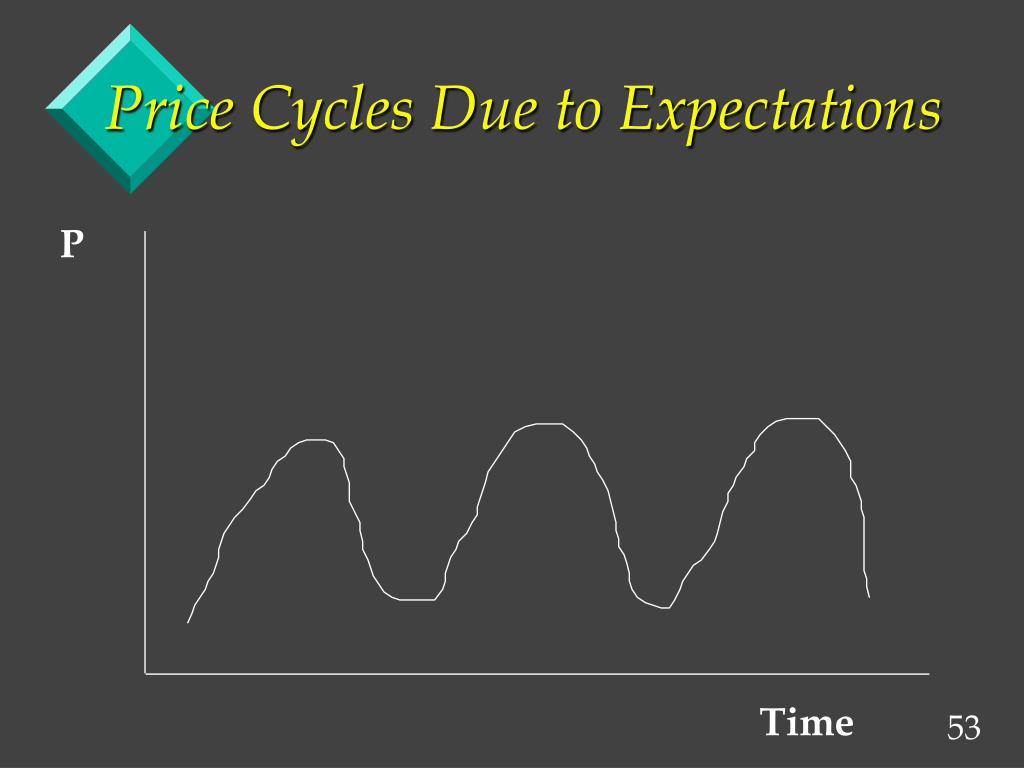 Price Cycles Due to Expectations