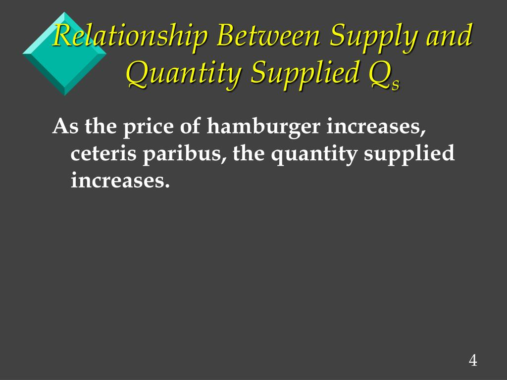 Relationship Between Supply and  Quantity Supplied Q