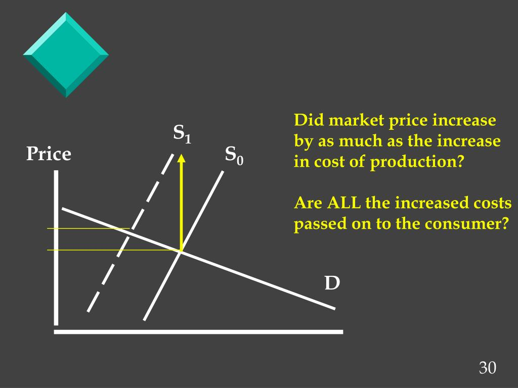 Did market price increase