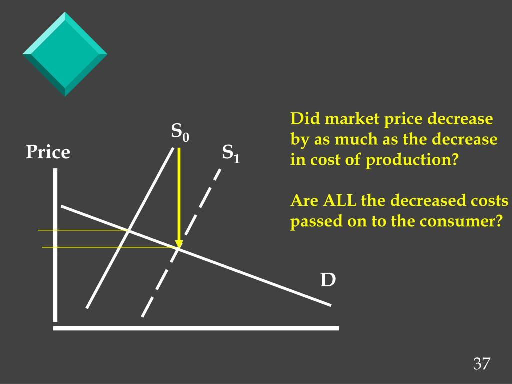 Did market price decrease
