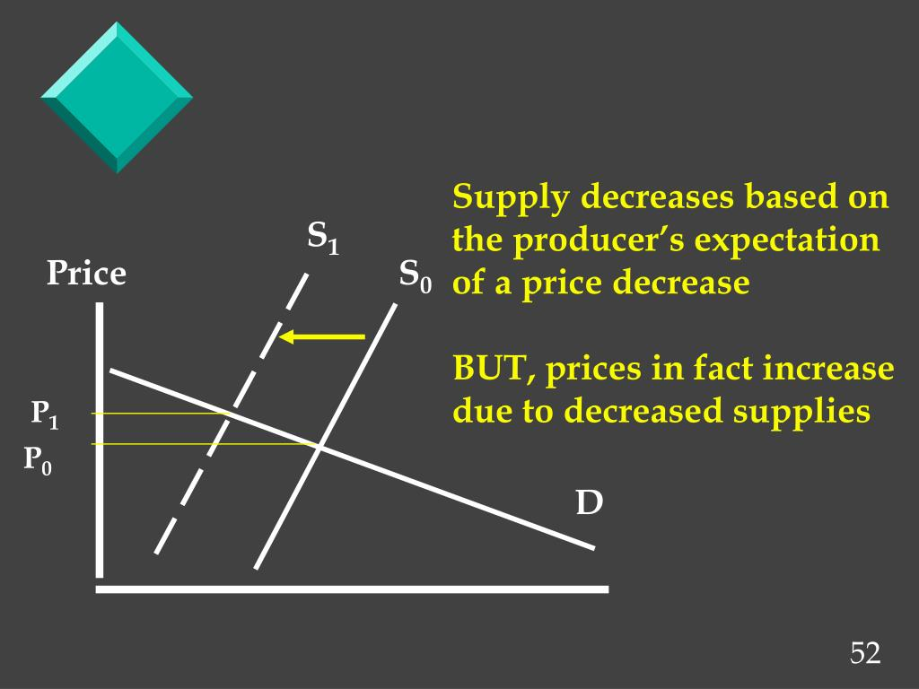 Supply decreases based on